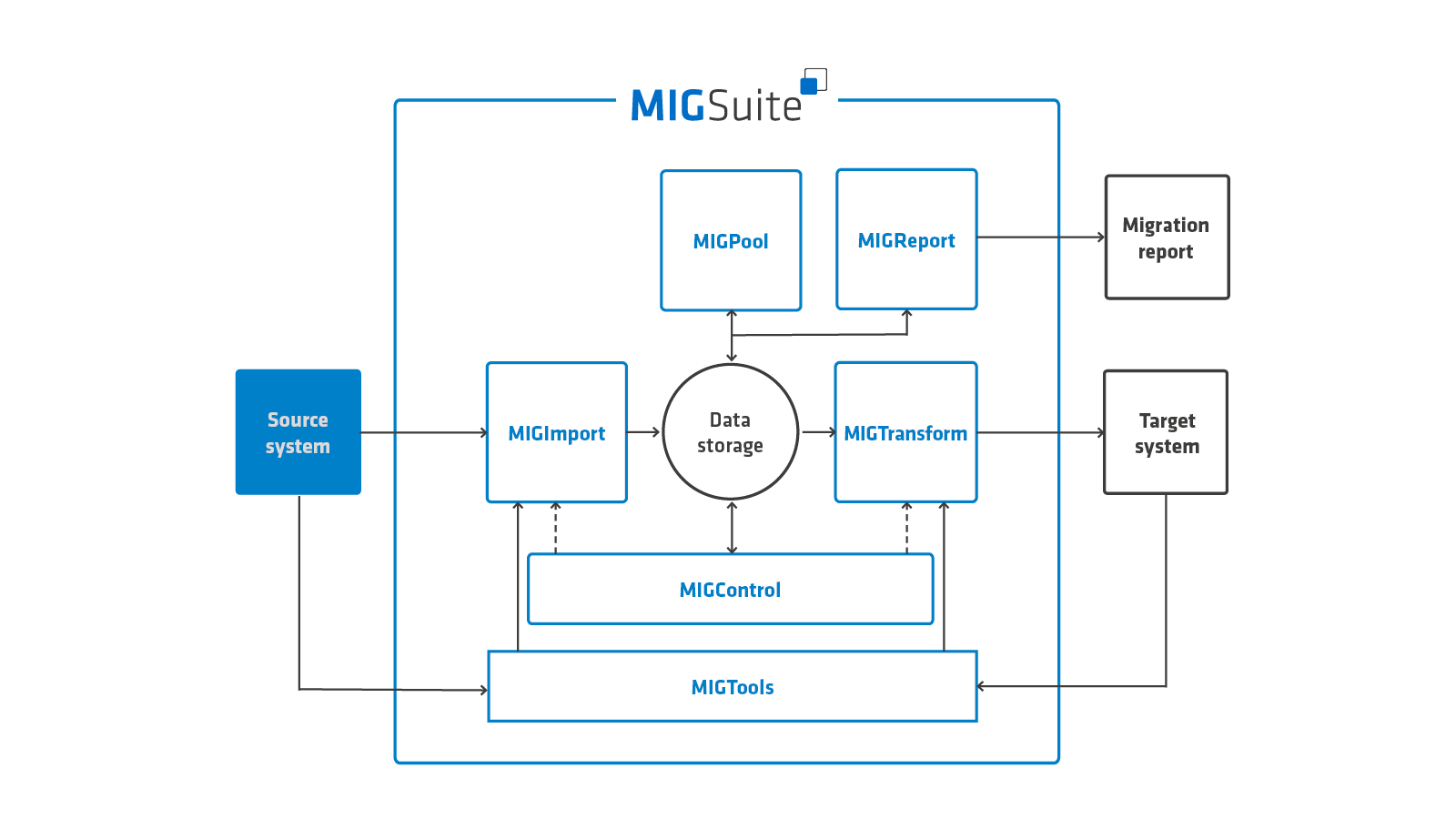 MIGSuite migration process Source system to Target system